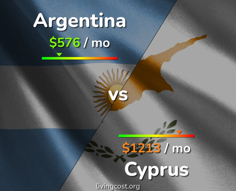 Cost of living in Argentina vs Cyprus infographic