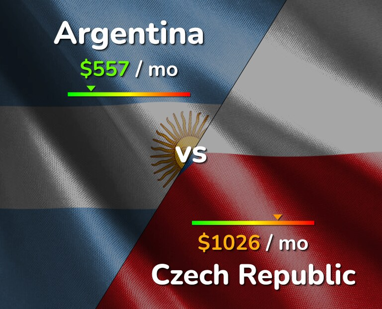 Cost of living in Argentina vs Czech Republic infographic