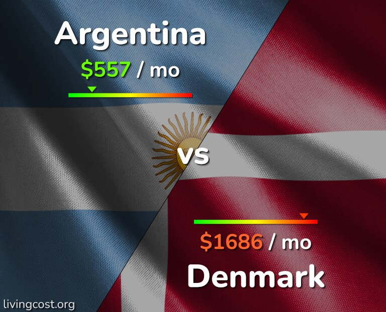 Cost of living in Argentina vs Denmark infographic
