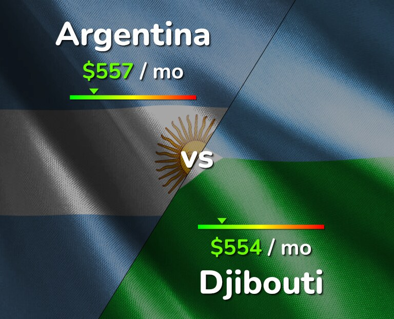 Cost of living in Argentina vs Djibouti infographic