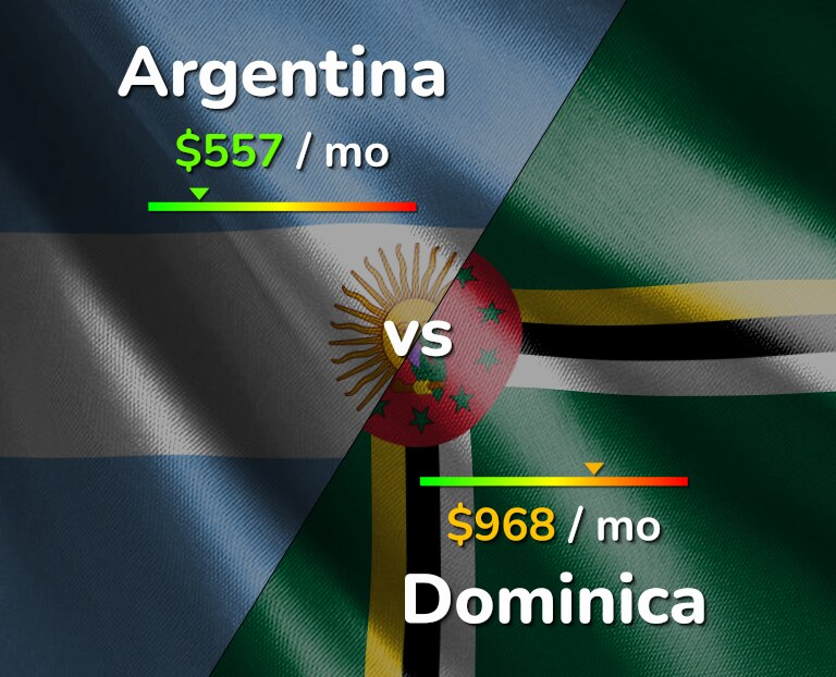 Cost of living in Argentina vs Dominica infographic