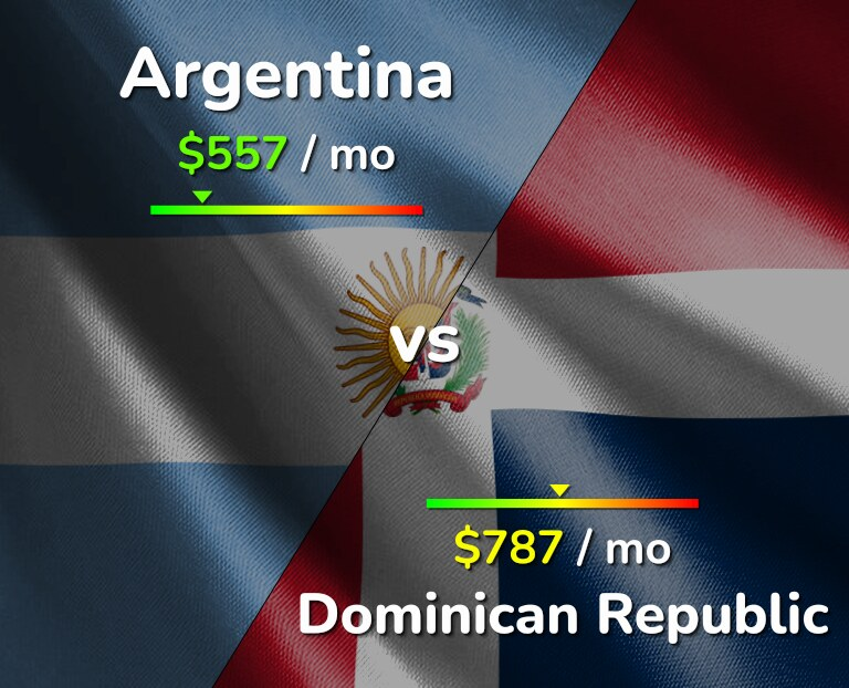 Cost of living in Argentina vs Dominican Republic infographic