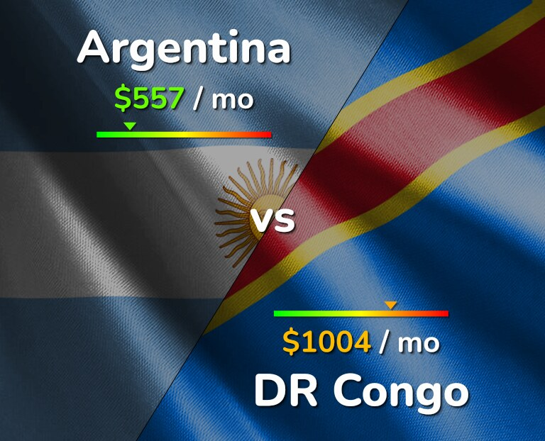 Cost of living in Argentina vs DR Congo infographic