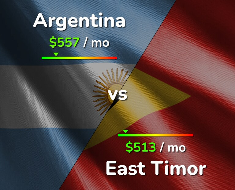 Cost of living in Argentina vs East Timor infographic