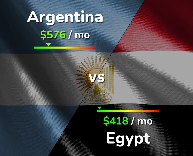 Cost of living in Argentina vs Egypt infographic