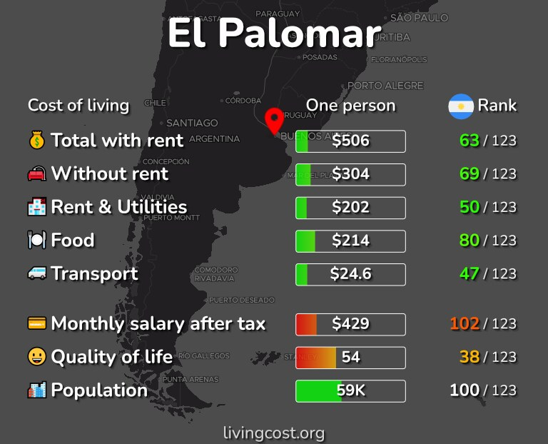 Cost of living in El Palomar infographic