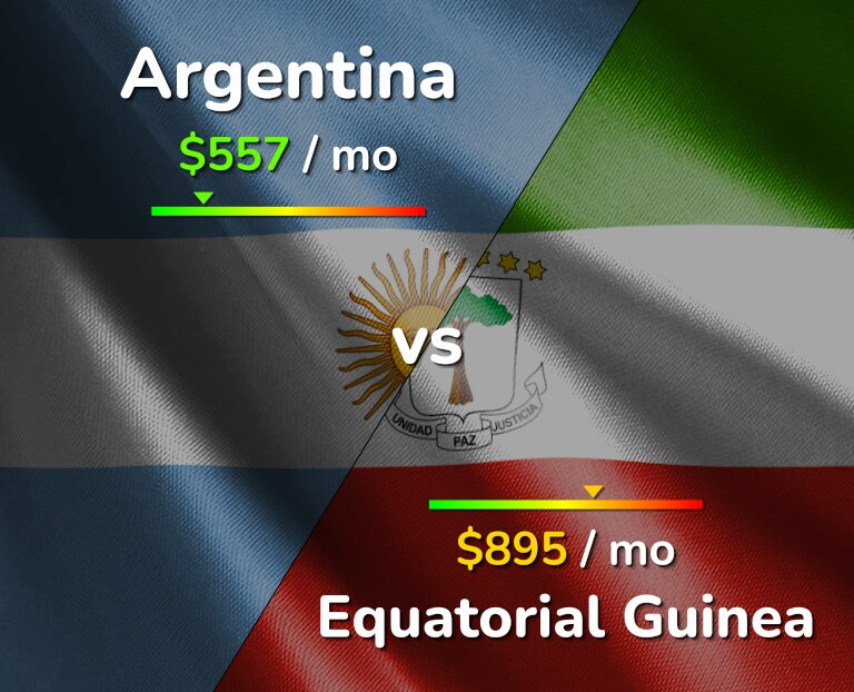 Cost of living in Argentina vs Equatorial Guinea infographic