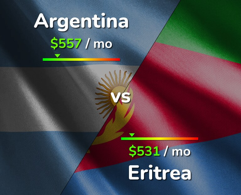 Cost of living in Argentina vs Eritrea infographic