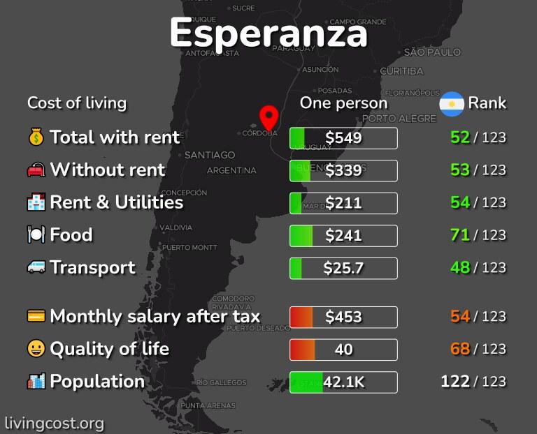 Cost of living in Esperanza infographic