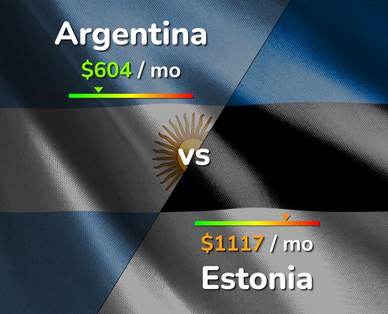 Cost of living in Argentina vs Estonia infographic
