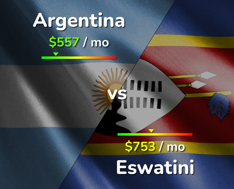 Cost of living in Argentina vs Eswatini infographic