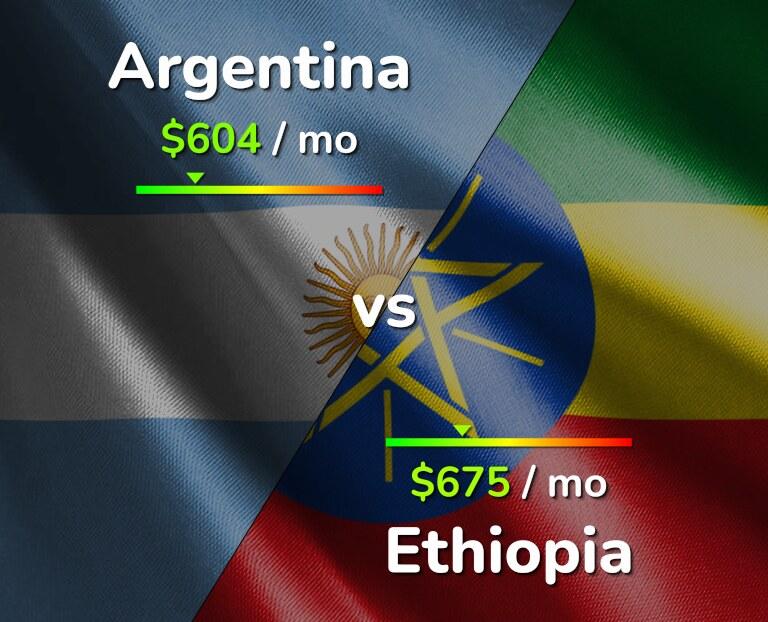 Cost of living in Argentina vs Ethiopia infographic