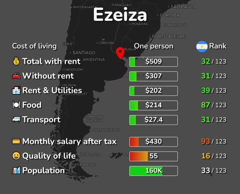 Cost of living in Ezeiza infographic