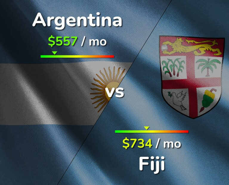 Cost of living in Argentina vs Fiji infographic
