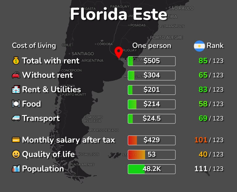 Cost of living in Florida Este infographic