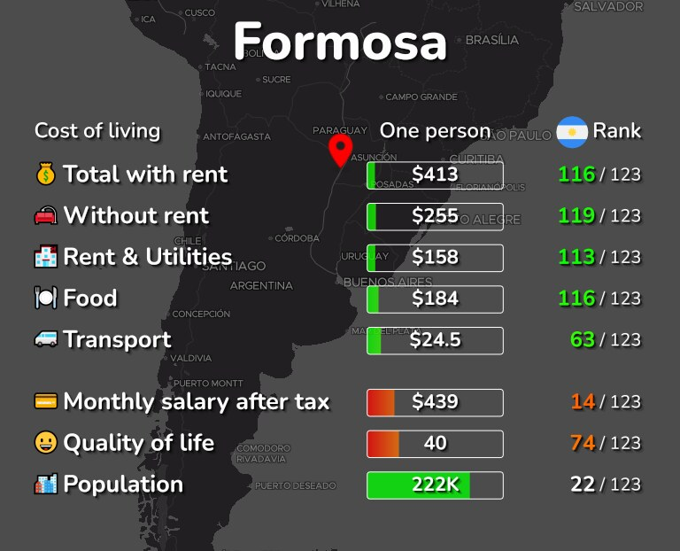 Cost of living in Formosa infographic