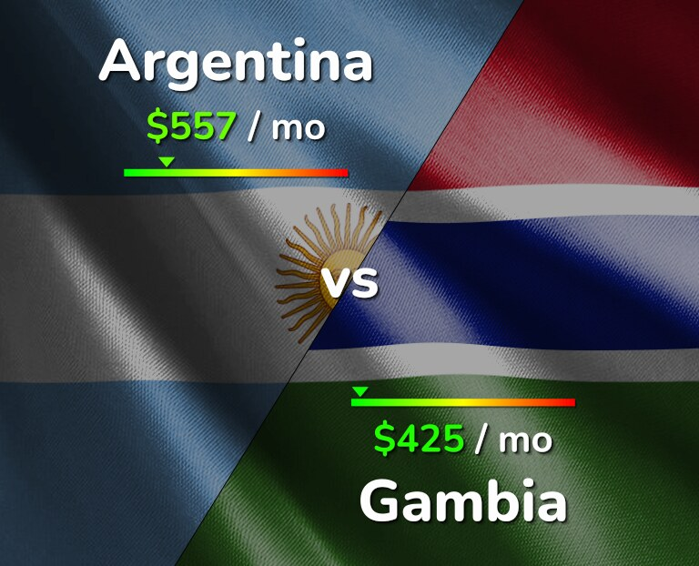 Cost of living in Argentina vs Gambia infographic
