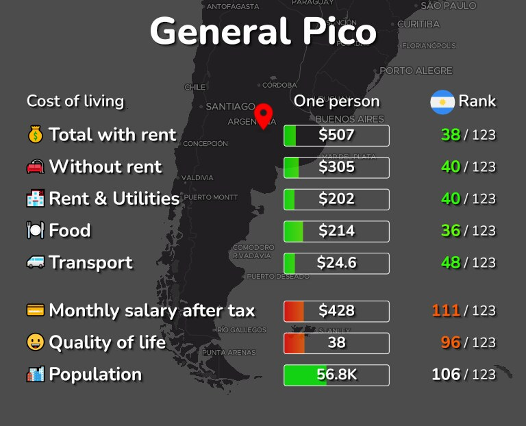 Cost of living in General Pico infographic