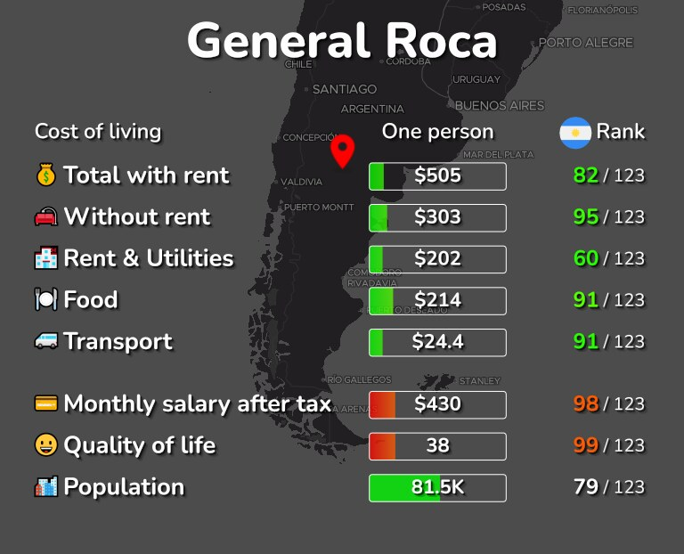 Cost of living in General Roca infographic