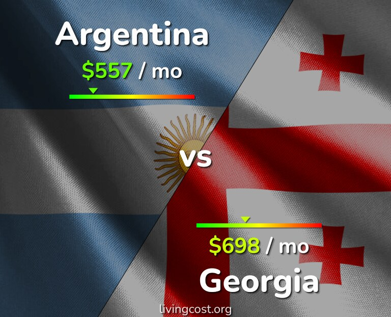 Cost of living in Argentina vs Georgia infographic