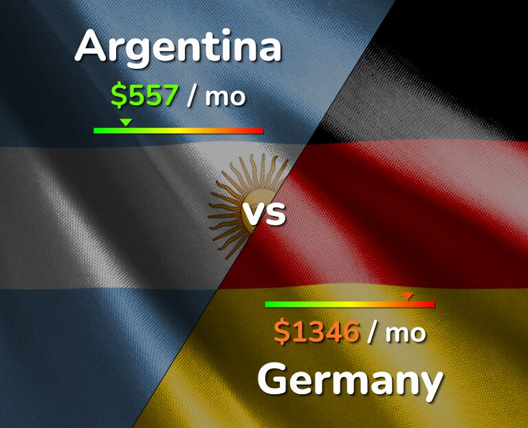 Cost of living in Argentina vs Germany infographic
