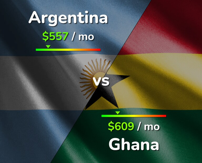 Cost of living in Argentina vs Ghana infographic