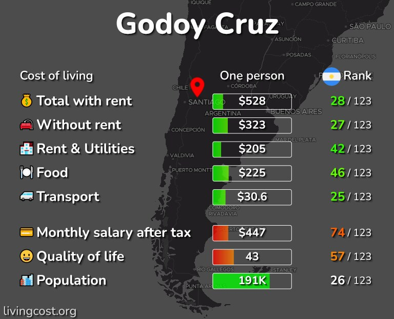 Cost of living in Godoy Cruz infographic