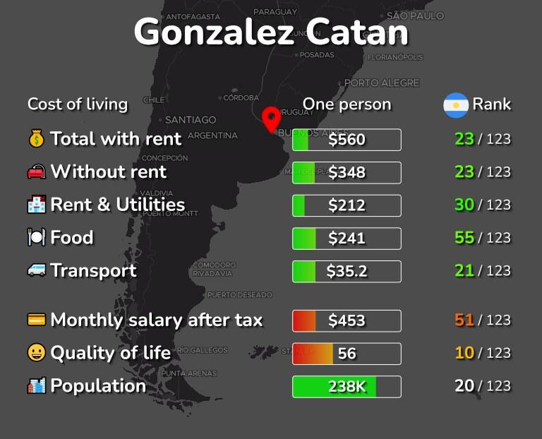 Cost of living in Gonzalez Catan infographic