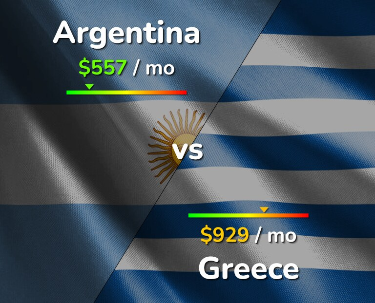 Cost of living in Argentina vs Greece infographic