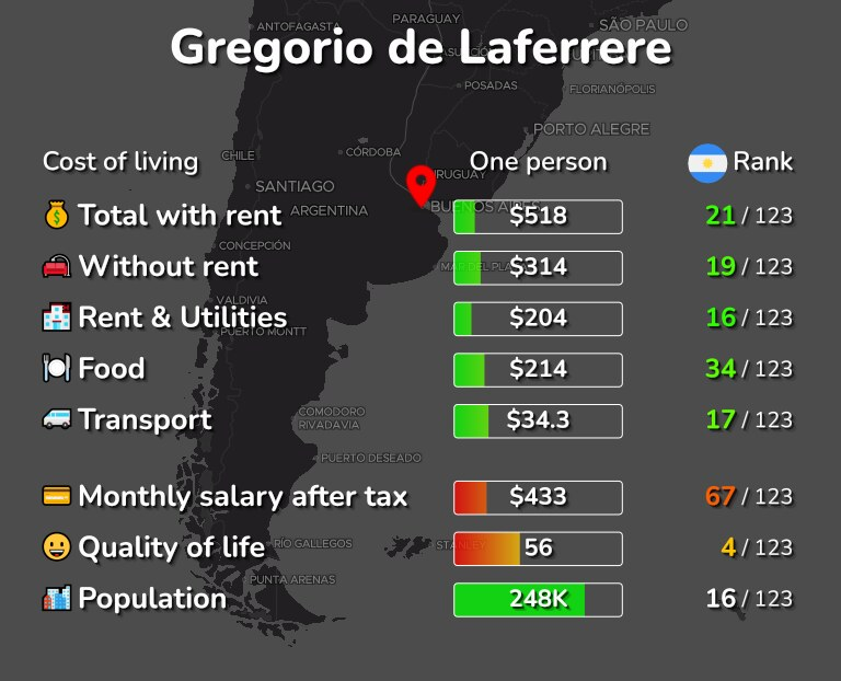 Cost of living in Gregorio de Laferrere infographic
