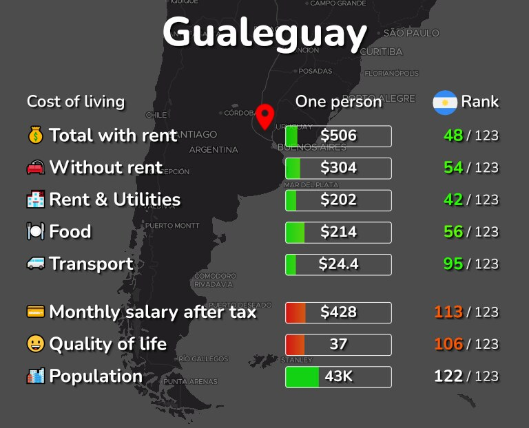 Cost of living in Gualeguay infographic