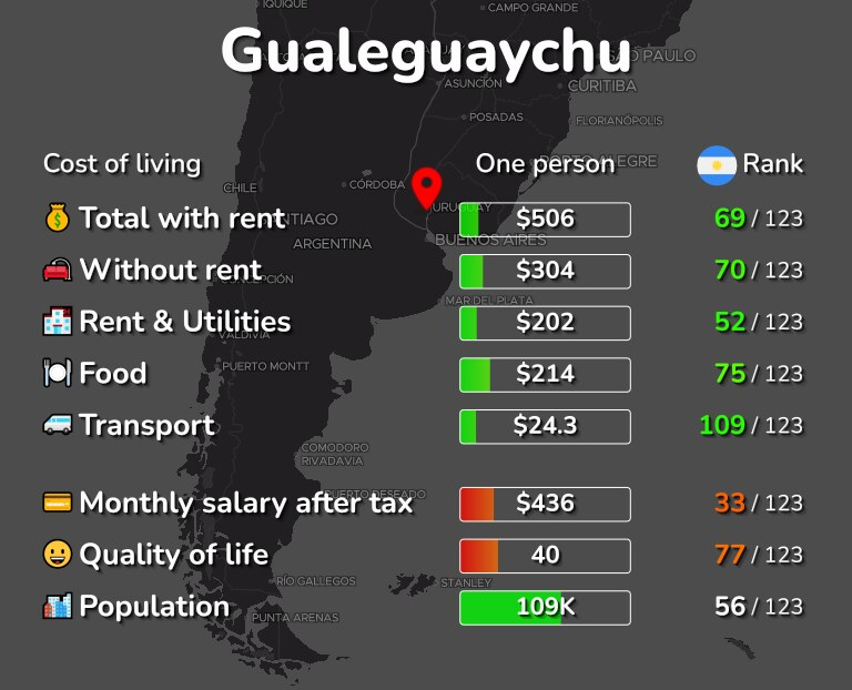 Cost of living in Gualeguaychu infographic