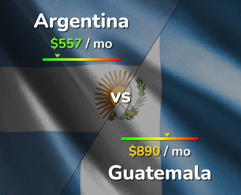 Cost of living in Argentina vs Guatemala infographic