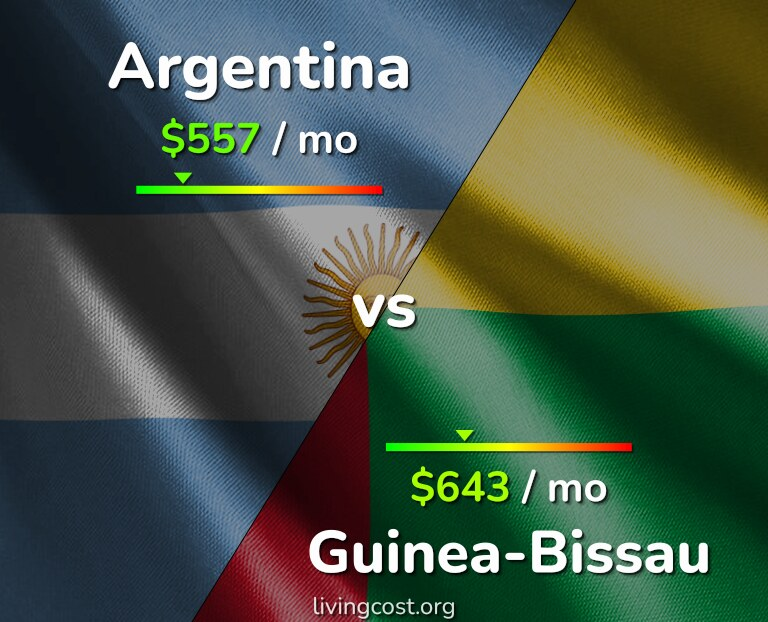 Cost of living in Argentina vs Guinea-Bissau infographic