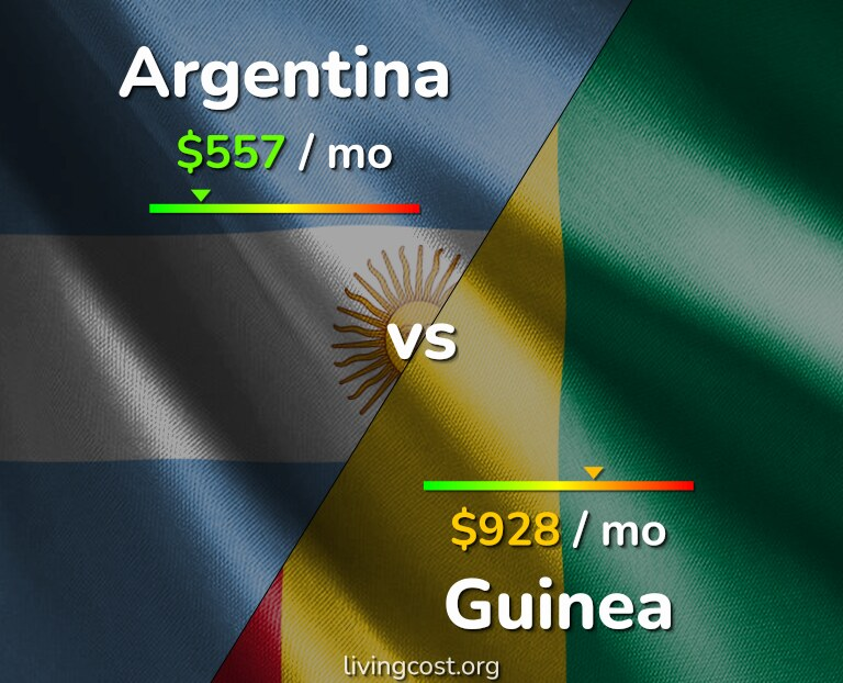 Cost of living in Argentina vs Guinea infographic