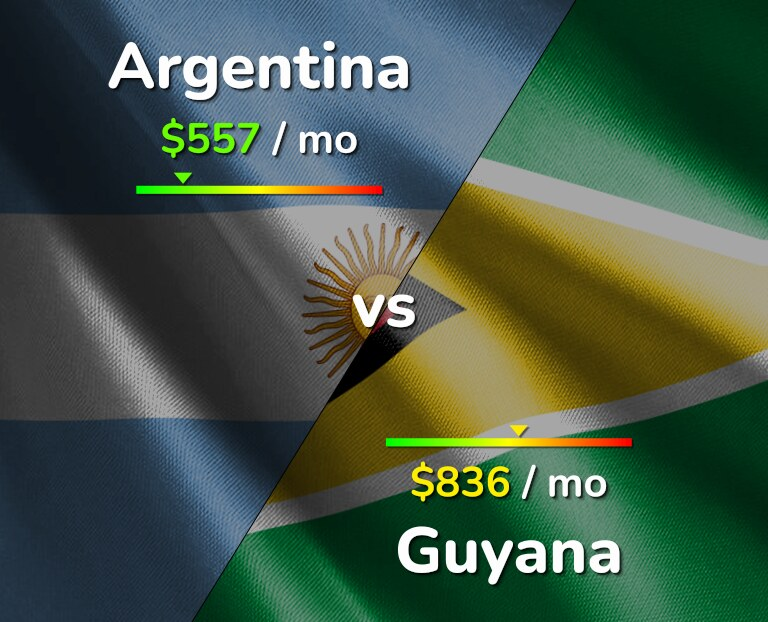 Cost of living in Argentina vs Guyana infographic