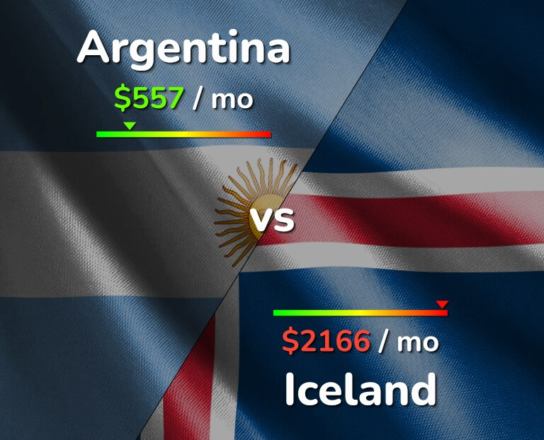 Cost of living in Argentina vs Iceland infographic