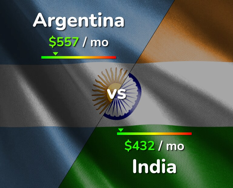 Cost of living in Argentina vs India infographic