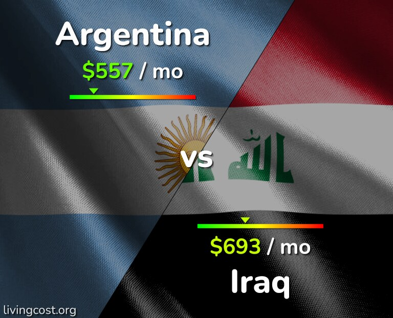 Cost of living in Argentina vs Iraq infographic