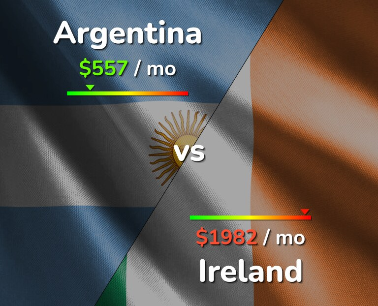 Cost of living in Argentina vs Ireland infographic