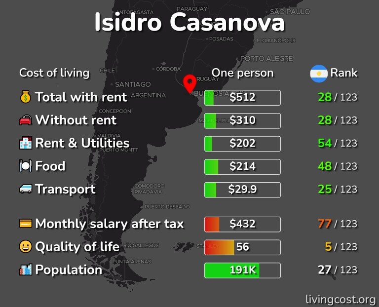 Cost of living in Isidro Casanova infographic