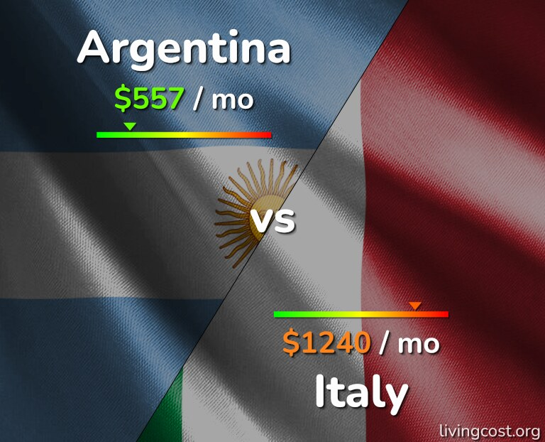 Cost of living in Argentina vs Italy infographic