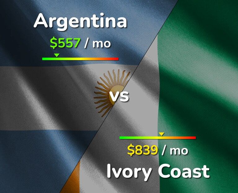 Cost of living in Argentina vs Ivory Coast infographic