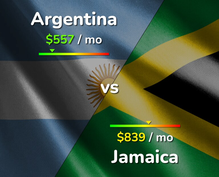 Cost of living in Argentina vs Jamaica infographic