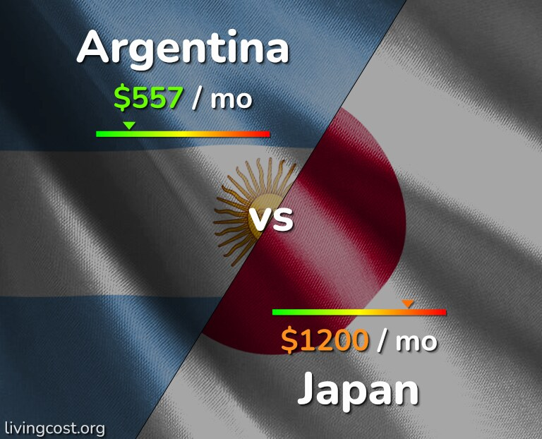Cost of living in Argentina vs Japan infographic