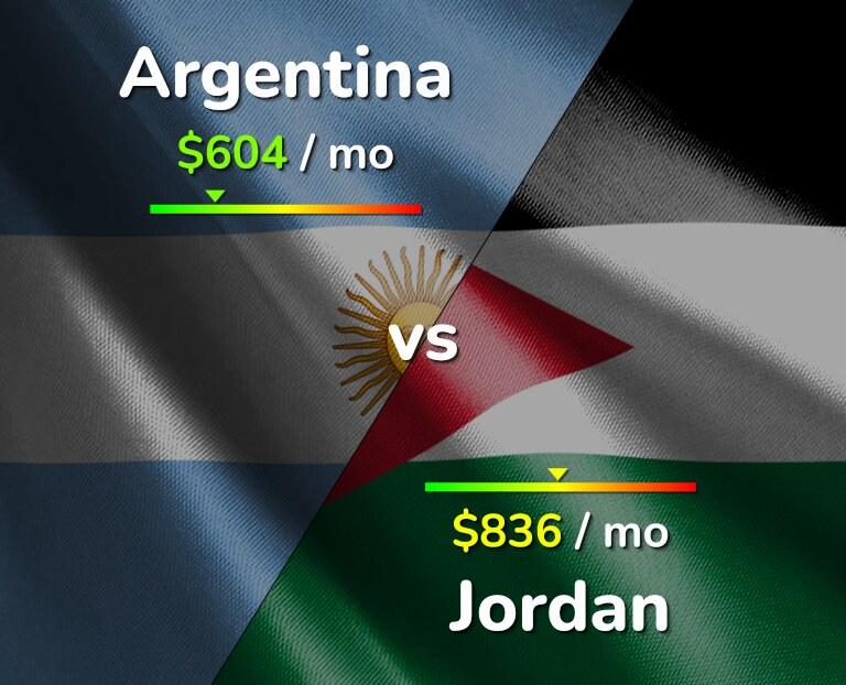 Cost of living in Argentina vs Jordan infographic