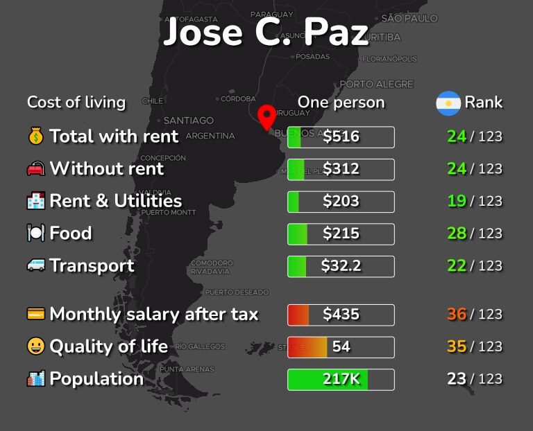 Cost of living in Jose C. Paz infographic