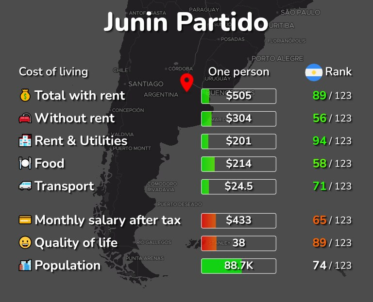 Cost of living in Junin Partido infographic