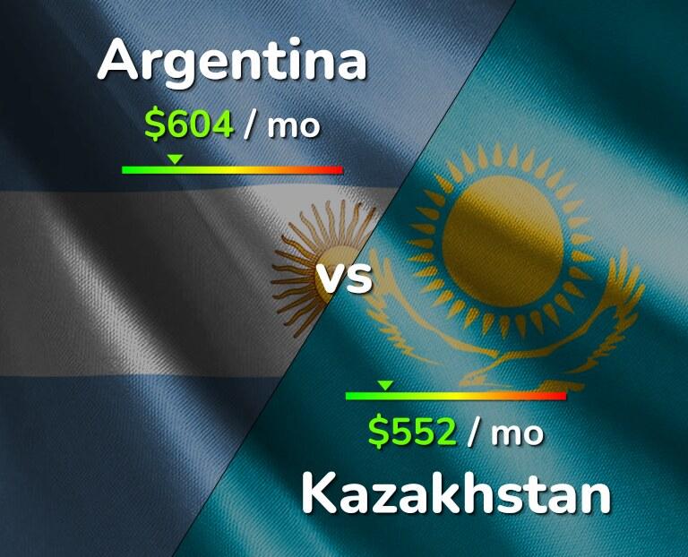 Cost of living in Argentina vs Kazakhstan infographic