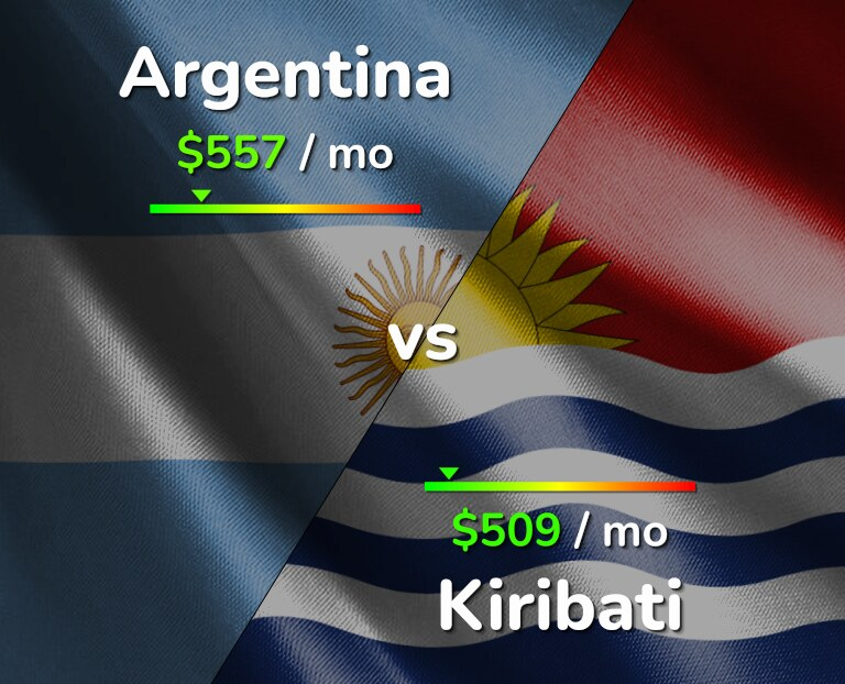 Cost of living in Argentina vs Kiribati infographic
